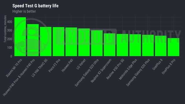 Điện thoại Android pin tốt nhất nửa đầu 2020 - Ảnh 8.