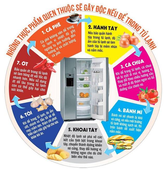 5 không khi sử dụng tủ lạnh để bảo vệ sức khỏe cả nhà - Ảnh 4.