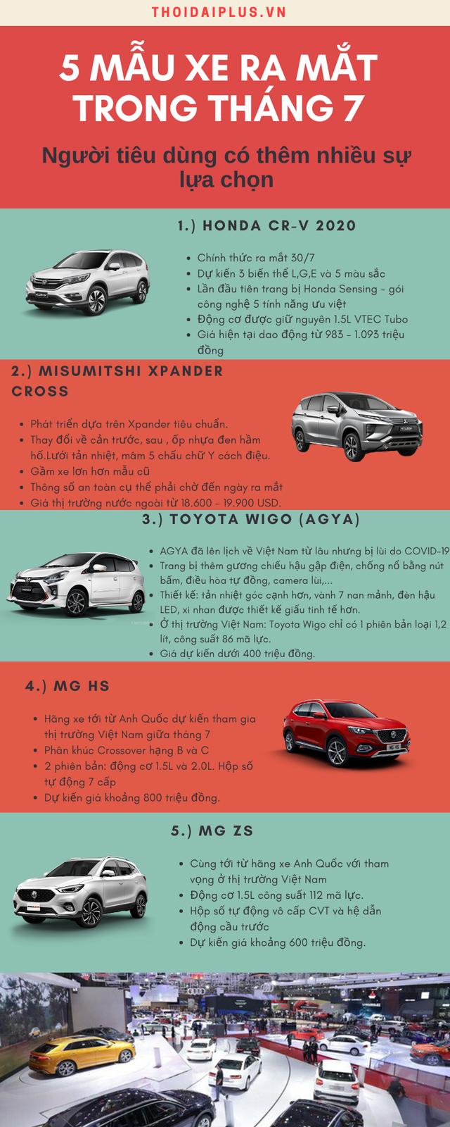 INFOGRAPHIC: 5 mẫu ô-tô mới xuất hiện tại Việt Nam trong tháng 7 - Ảnh 1.
