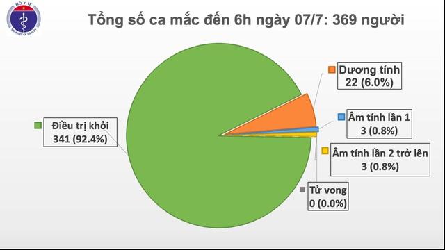 341 người khỏi bệnh COVID-19, 82 ngày không ca lây cộng đồng - Ảnh 1.