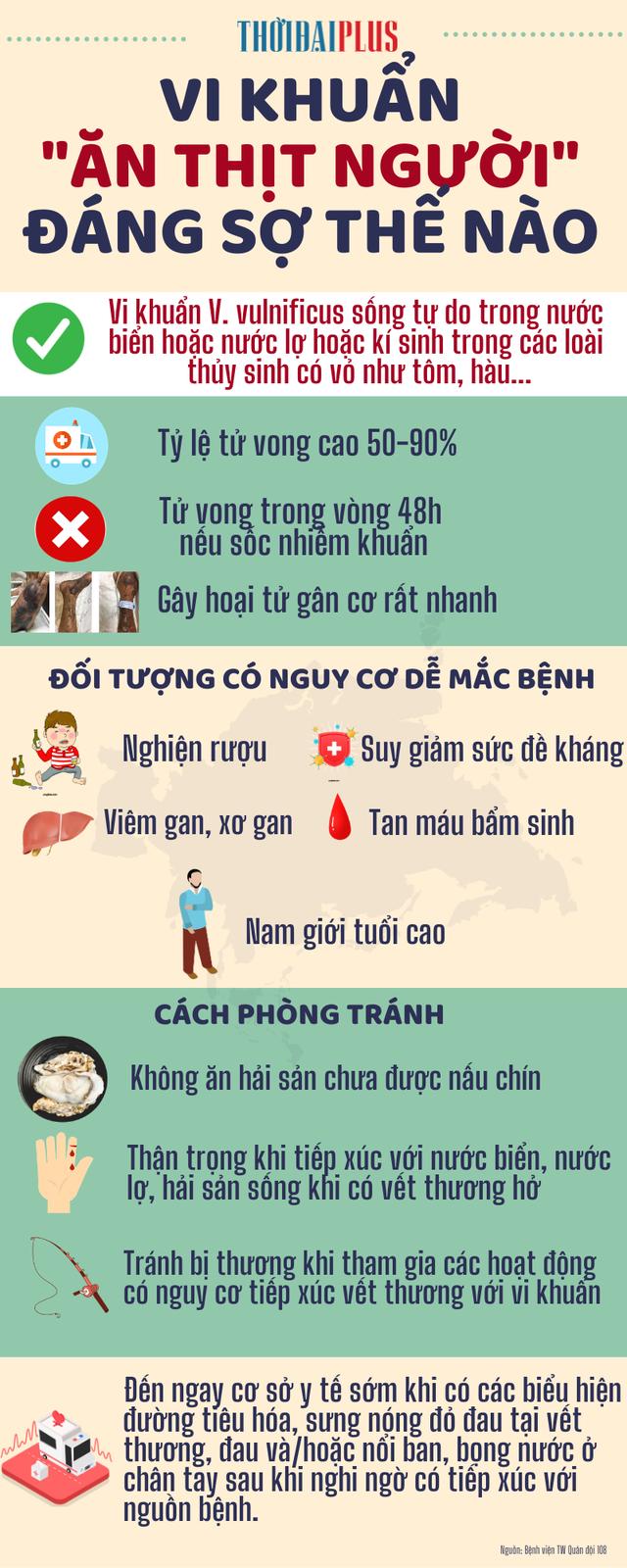 [Infographic] - Vi khuẩn ăn thịt người nguy hiểm thế nào? - Ảnh 1.