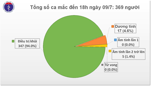Việt Nam chữa khỏi 50/50 bệnh nhân là người nước ngoài mắc COVID-19 - Ảnh 1.