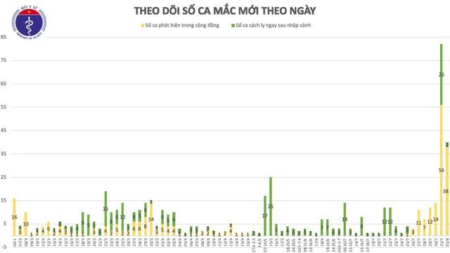 19 ca COVID-19 mới phát hiện có liên quan Bệnh viện Đà Nẵng, Thái Bình có ca đầu tiên  - Ảnh 2.
