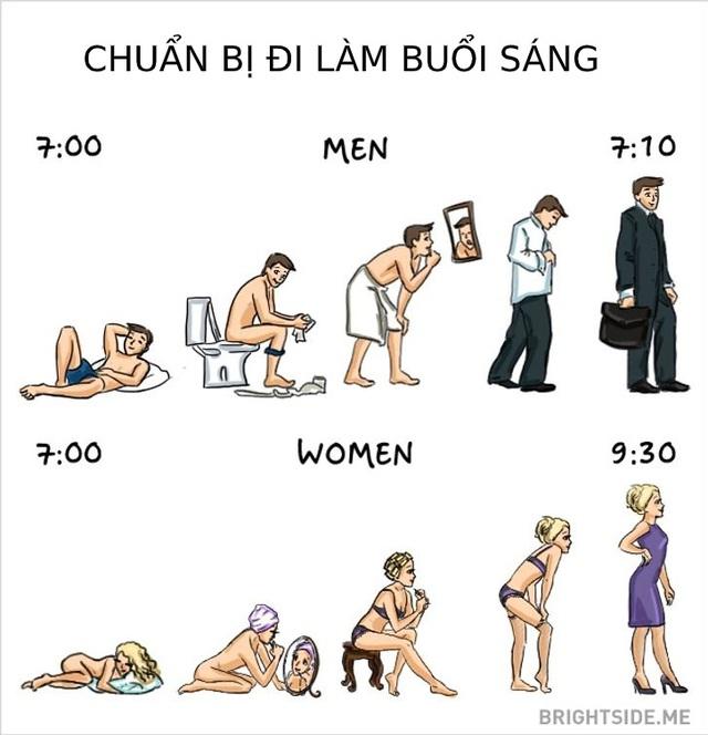 Khác biệt thú vị giữa đàn ông và phụ nữ - Ảnh 3.