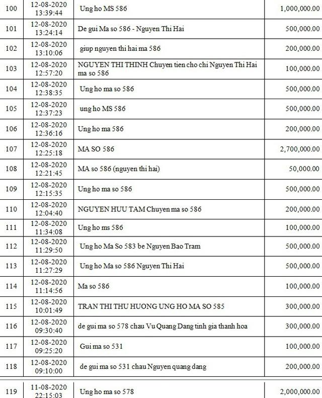 Danh sách bạn đọc ủng hộ các hoàn cảnh khó khăn từ ngày 01/08/2020 đến ngày 15/08/2020 - Ảnh 6.