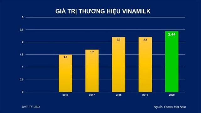 Giá trị thương hiệu Vinamilk được định giá hơn 2,4 tỷ USD, chiếm 20% tổng giá trị của 50 thương hiệu dẫn đầu Việt Nam 2020 - Ảnh 4.
