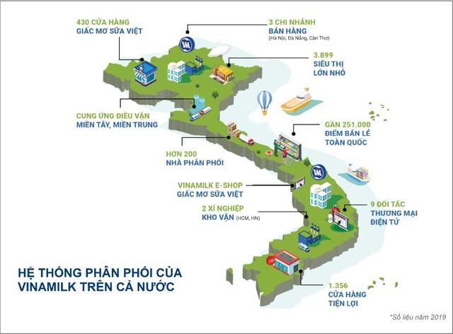 Giá trị thương hiệu Vinamilk được định giá hơn 2,4 tỷ USD, chiếm 20% tổng giá trị của 50 thương hiệu dẫn đầu Việt Nam 2020 - Ảnh 5.