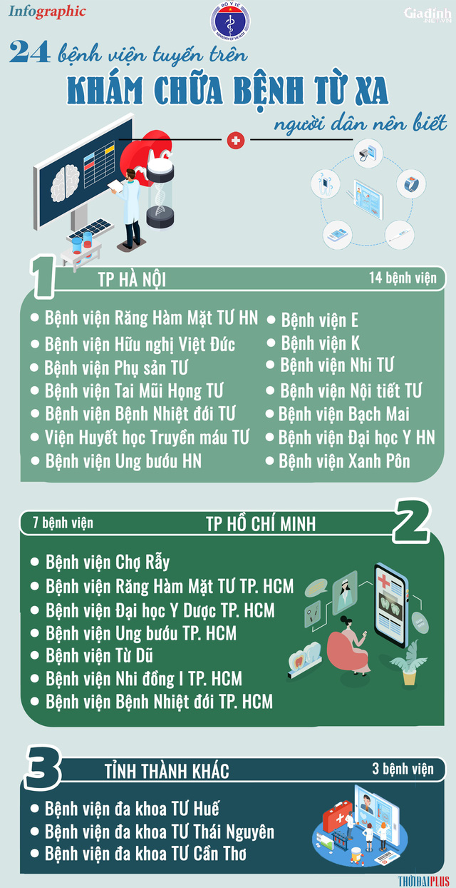 [Infographic] - Danh sách 24 bệnh viện tuyến trên khám chữa bệnh từ xa người dân nên biết - Ảnh 1.