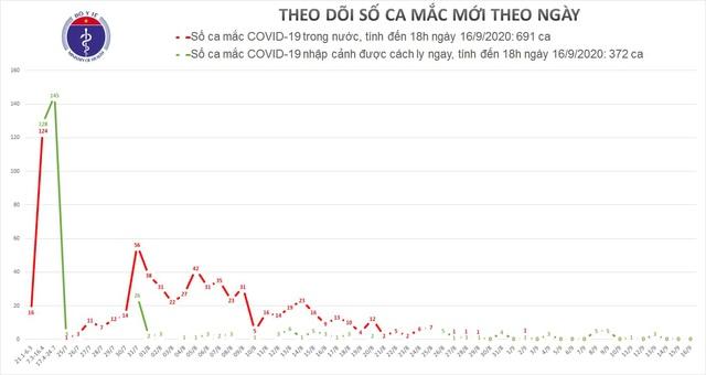 936 ca đã khỏi bệnh, Bộ Y tế tiếp tục triển khai các biện pháp phòng chống dịch COVID-19 - Ảnh 2.