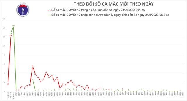 Chỉ còn 40 bệnh nhân điều trị COVID-19 tại Việt Nam - Ảnh 2.