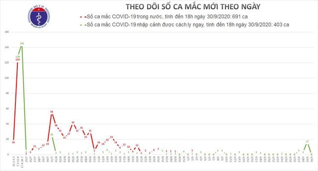 Hải Dương sạch COVID-19, Việt Nam dốc lực sản xuất vaccine phòng bệnh - Ảnh 3.