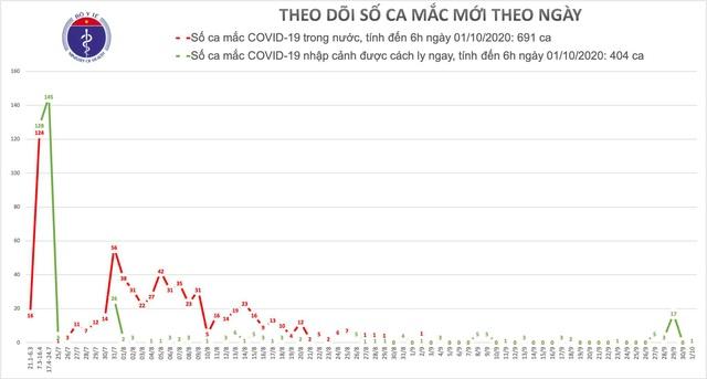 Ca bệnh COVID-19 thứ 1095 ở Việt Nam là một chuyên gia - Ảnh 3.