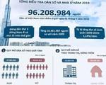 Tỷ số giới tính khi sinh ở Việt Nam năm 2019 ước tính là 114,1 bé trai/100 bé gái
