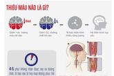 Phòng và điều trị thiếu máu não