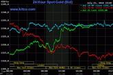 Giá vàng hôm nay 22/7: Tăng mạnh trên toàn thị trường