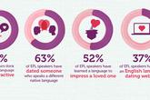 Những con số thú vị về người học Anh ngữ