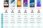 Nhìn lại những thế hệ Samsung Galaxy Note sau 5 năm