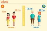 50 năm nữa người Việt mới có chiều cao bằng người Nhật hiện nay