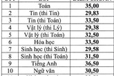 Điểm vào lớp 10 trường Phổ thông Năng khiếu cao nhất là 36,5