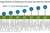 Bạn cần có bao nhiêu tiền tiết kiệm ở tuổi 30, 40, 50