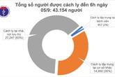 Hơn 43 nghìn người đang được cách ly để phòng dịch COVID-19