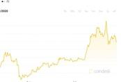 Vượt vàng, tiền ảo là tài sản tăng giá mạnh nhất thế giới