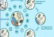 Kết quả bước đầu xây dựng Bệnh viện vệ tinh ở Vĩnh Phúc