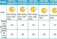 Nam Bộ tiếp tục mát mẻ, miền Bắc ấm lên
