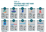 Top 50 thương hiệu giá trị nhất Việt Nam năm 2017 được định giá gần 11,3 tỷ USD