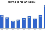 Xét công nhận GS, PGS: Đánh trượt nếu không đạt tiêu chuẩn