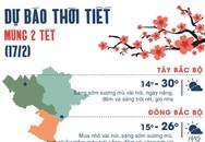 Thời tiết ngày mùng 2 Tết: Hà Nội nắng ấm, Sài Gòn có thể mưa rào