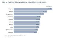 Người giàu Việt Nam sẽ tăng nhanh hàng đầu thế giới