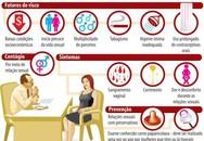 Nhiễm HPV - nguyên nhân của nhiều loại u và ung thư