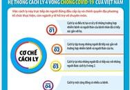 Hiểu thế nào về cơ chế cách ly 4 vòng ở Việt Nam để phòng chống dịch COVID-19?