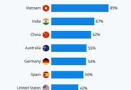 Việt Nam đứng đầu thế giới về mức tín nhiệm truyền thông đưa tin COVID-19
