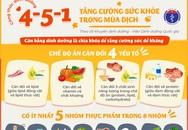 Chế độ dinh dưỡng 4-5-1 mà Bộ Y tế khuyến cáo để phòng COVID-19 có gì đặc biệt?