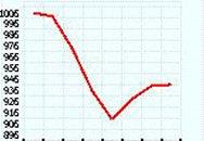 TTCK tăng nhẹ: Chưa thể tăng bền vững