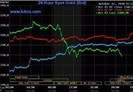 Giá vàng giảm chóng mặt