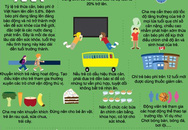 Một vài gợi ý phòng chống béo phì cho bé