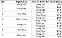 Trường THPT chuyên Ngoại ngữ công bố điểm chuẩn tuyển sinh lớp 10