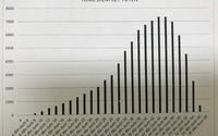 Gần nửa số thí sinh thi lớp 10 Hà Nội điểm dưới trung bình môn Tiếng Anh
