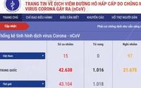 Cổng thông tin chính thức về dịch nCoV của Bộ Y tế được người dân theo dõi để tránh tin thất thiệt