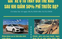 Khách hàng được lợi thế nào khi Nghị định 70 về giảm 50% thuế trước bạ ô tô có hiệu lực?