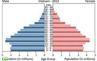 Thủ tướng yêu cầu xây dựng Cơ sở dữ liệu thống kê về dân số