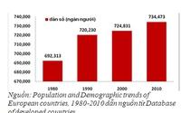 Mức sinh thấp - Tác động và kinh nghiệm các nước trên thế giới (II)