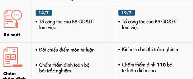 Sai phạm điểm thi ở Hà Giang và Sơn La khác nhau như thế nào?