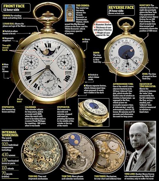 Chiếc đồng hồ có thiết kế phức tạp nhất hành tinh