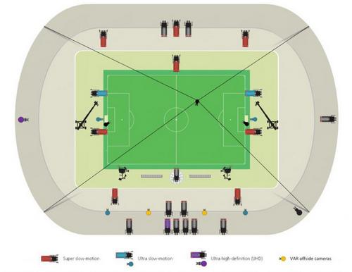 Hai camera màu vàng đặt ở giữa mỗi phần sân làm nhiệm vụ ghi lại các tình huống việt vị.