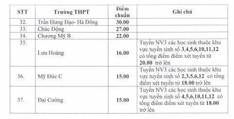 Một số trường THPT thuộc các huyện tại Hà Nội đã lấy thấp nay lại tiếp tục giảm.