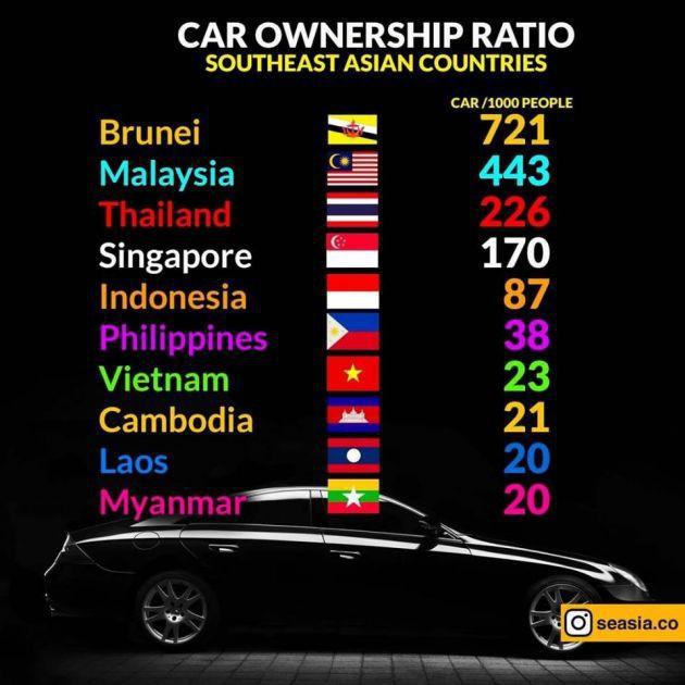 Việt Nam gần bét bảng về tỷ lệ sở hữu ôtô - Ảnh 1.